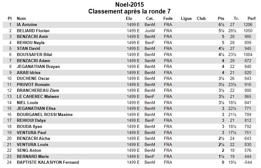 Classement